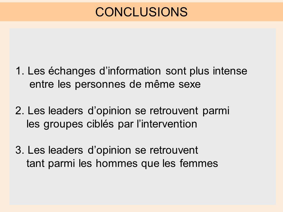 CONCLUSIONS 1. Les échanges d'information sont plus intense entre les personnes de même sexe 2.