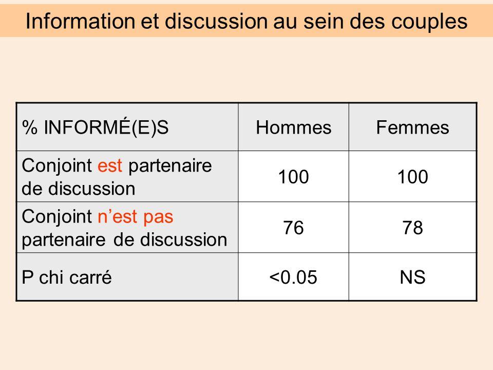 % INFORMÉ(E)SHommesFemmes Conjoint est partenaire de discussion 100 Conjoint n'est pas partenaire de discussion 7678 P chi carré<0.05NS Information et discussion au sein des couples