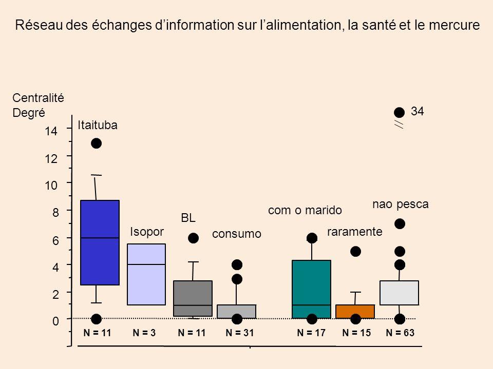 raramente nao pesca com o marido 0 2 4 6 8 10 12 14 Centralité Degré BL Itaituba Isopor consumo 34 Réseau des échanges d'information sur l'alimentation, la santé et le mercure N = 11N = 3N = 11N = 31N = 17N = 63N = 15