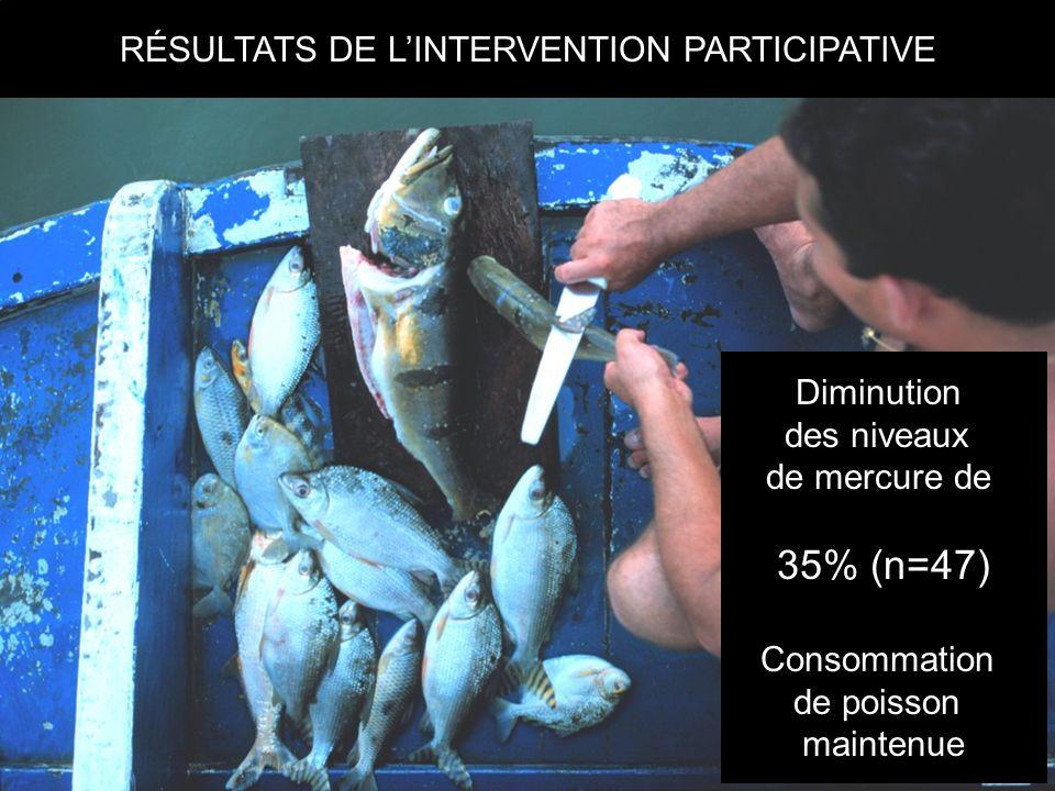 RÉSULTATS DE L'INTERVENTION PARTICIPATIVE Diminution des niveaux de mercure de 35% (n=47) Consommation de poisson maintenue