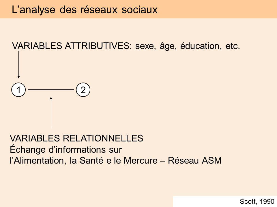 VARIABLES ATTRIBUTIVES: sexe, âge, éducation, etc.