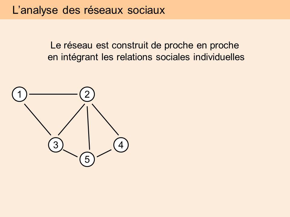 12 34 5 Le réseau est construit de proche en proche en intégrant les relations sociales individuelles L'analyse des réseaux sociaux