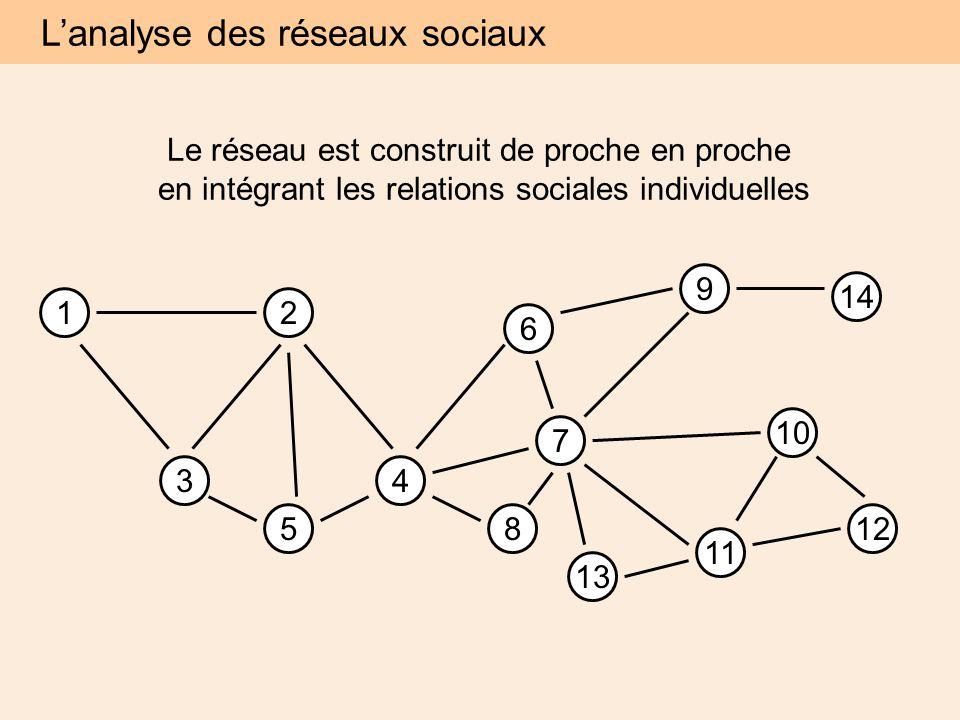 12 34 5 6 7 8 9 10 11 12 14 13 L'analyse des réseaux sociaux Le réseau est construit de proche en proche en intégrant les relations sociales individuelles