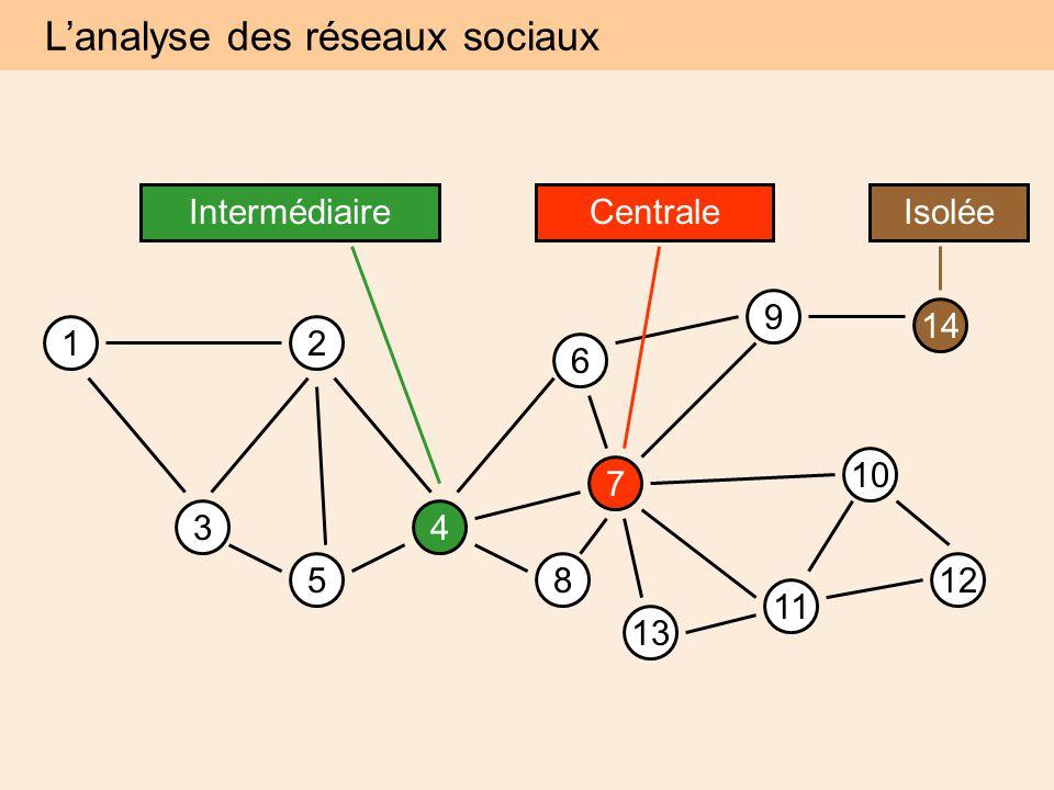 12 34 5 6 7 8 9 10 11 12 14 IsoléeIntermédiaireCentrale 13 L'analyse des réseaux sociaux