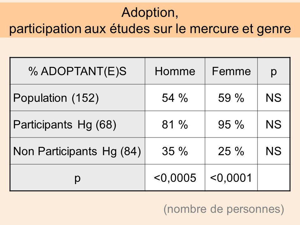 Adoption, participation aux études sur le mercure et genre % ADOPTANT(E)SHommeFemmep Population (152)54 %59 %NS Participants Hg (68)81 %95 %NS Non Participants Hg (84)35 %25 %NS p<0,0005<0,0001 (nombre de personnes)
