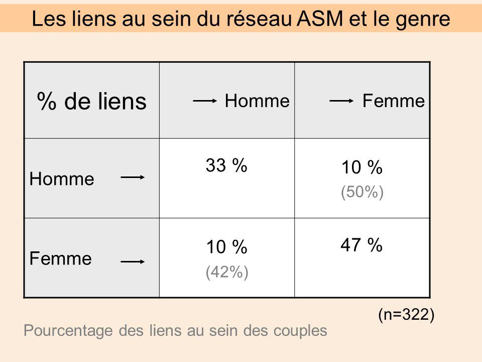 (n=322) Pourcentage des liens au sein des couples Les liens au sein du réseau ASM et le genre % de liens HommeFemme Homme 33 % 10 % (50%) Femme 10 % (42%) 47 %