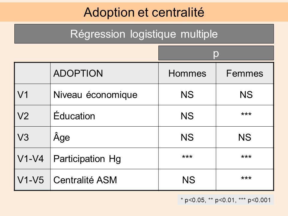 ADOPTIONHommesFemmes V1Niveau économiqueNS V2ÉducationNS *** V3ÂgeNS V1-V4Participation Hg*** V1-V5Centralité ASM NS *** Adoption et centralité Régression logistique multiple p * p<0.05, ** p<0.01, *** p<0.001