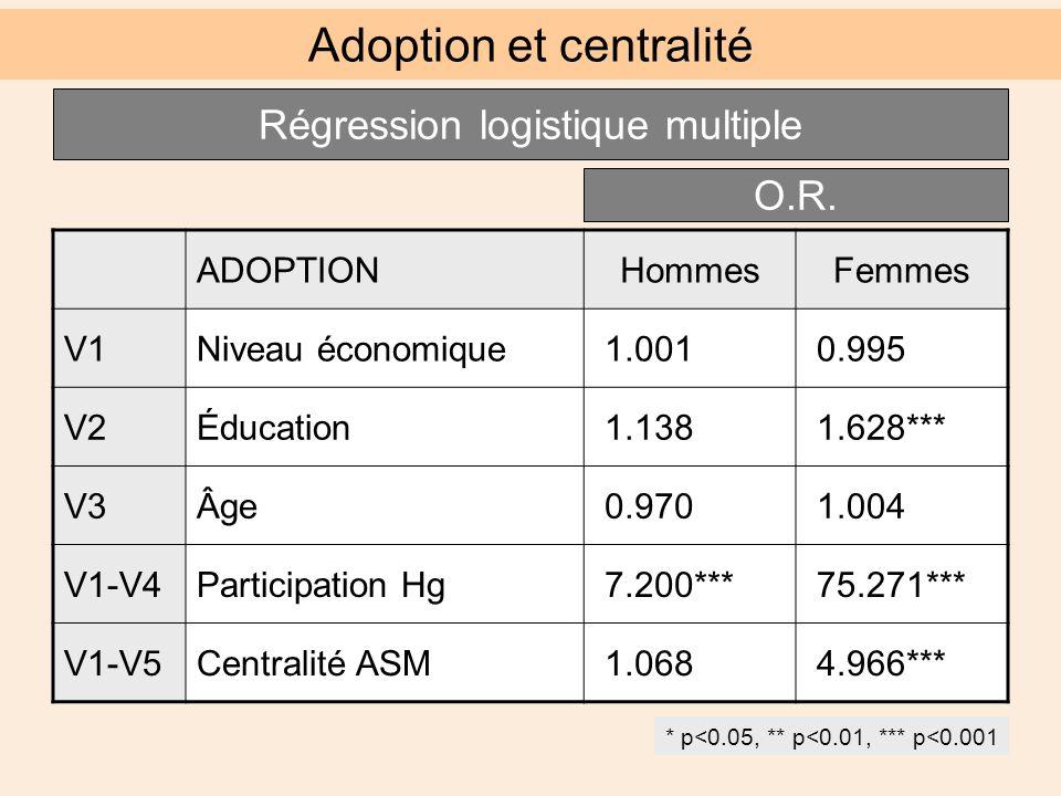 ADOPTIONHommesFemmes V1Niveau économique 1.001 0.995 V2Éducation 1.138 1.628*** V3Âge 0.970 1.004 V1-V4Participation Hg 7.200*** 75.271*** V1-V5Centralité ASM 1.068 4.966*** Adoption et centralité Régression logistique multiple O.R.