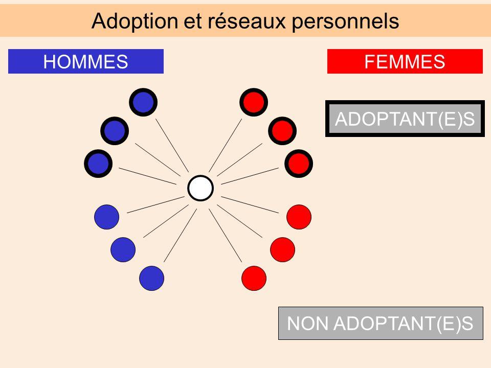 FEMMESHOMMES ADOPTANT(E)S NON ADOPTANT(E)S Adoption et réseaux personnels