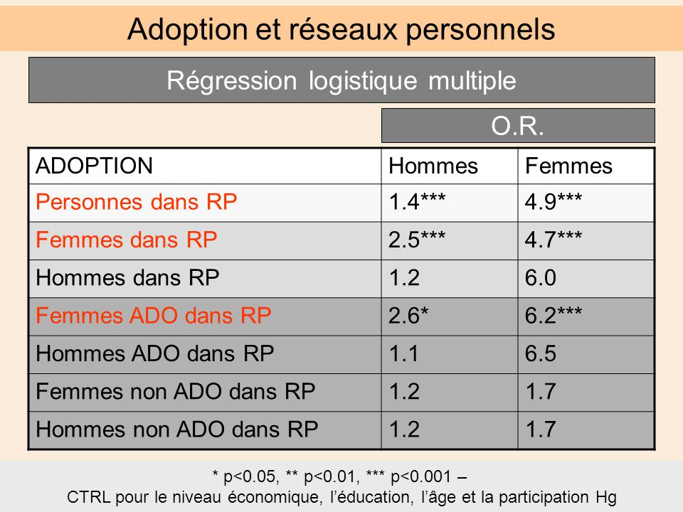 ADOPTIONHommesFemmes Personnes dans RP1.4***4.9*** Femmes dans RP2.5***4.7*** Hommes dans RP1.26.0 Femmes ADO dans RP2.6*6.2*** Hommes ADO dans RP1.16.5 Femmes non ADO dans RP1.21.7 Hommes non ADO dans RP1.21.7 Adoption et réseaux personnels * p<0.05, ** p<0.01, *** p<0.001 – CTRL pour le niveau économique, l'éducation, l'âge et la participation Hg Régression logistique multiple O.R.