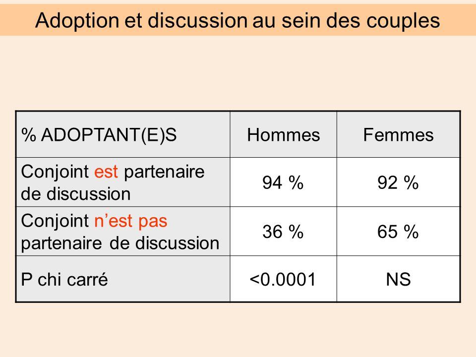 % ADOPTANT(E)SHommesFemmes Conjoint est partenaire de discussion 94 %92 % Conjoint n'est pas partenaire de discussion 36 %65 % P chi carré<0.0001NS Adoption et discussion au sein des couples