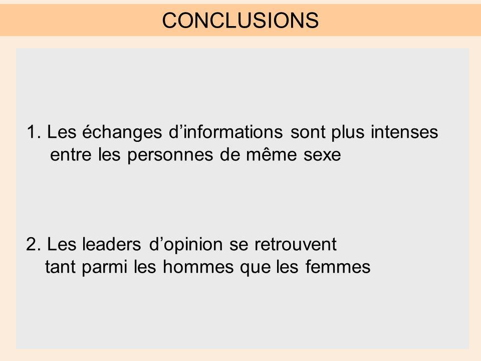 CONCLUSIONS 1. Les échanges d'informations sont plus intenses entre les personnes de même sexe 2.