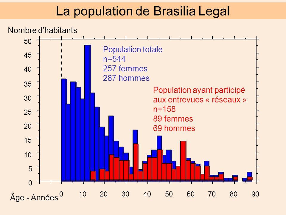 Âge - Années Nombre d'habitants 0 5 10 15 20 25 30 35 40 45 50 0102030405060708090 Population totale n=544 257 femmes 287 hommes Population ayant participé aux entrevues « réseaux » n=158 89 femmes 69 hommes La population de Brasilia Legal