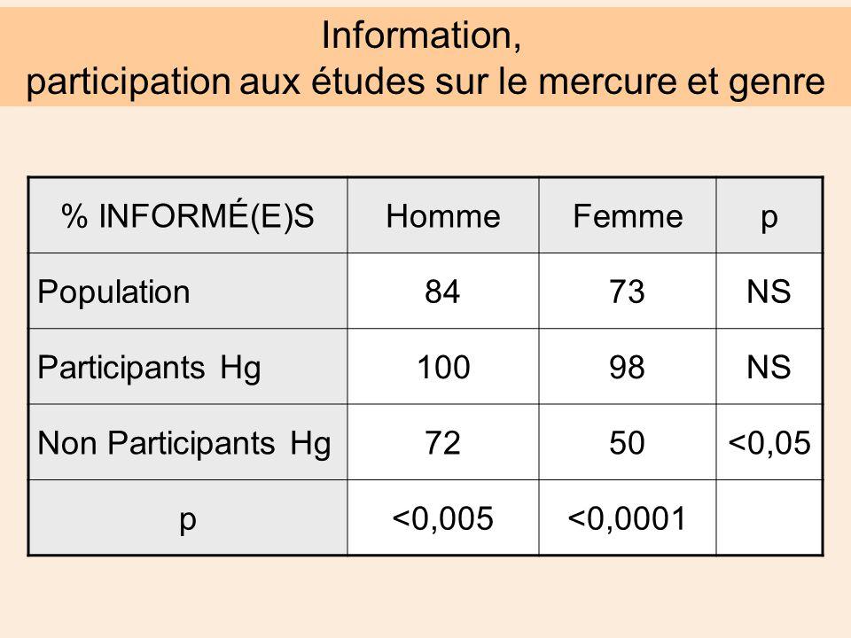 % INFORMÉ(E)SHommeFemmep Population8473NS Participants Hg10098NS Non Participants Hg7250<0,05 p<0,005<0,0001 Information, participation aux études sur le mercure et genre