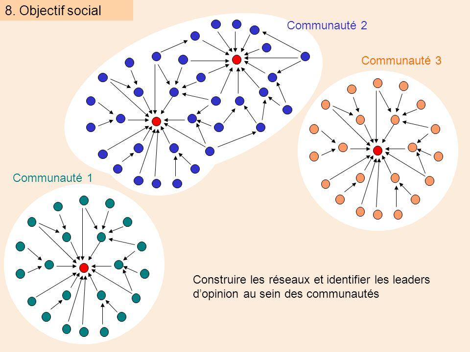 Communauté 2 Communauté 1 Communauté 3 Construire les réseaux et identifier les leaders d'opinion au sein des communautés 8.