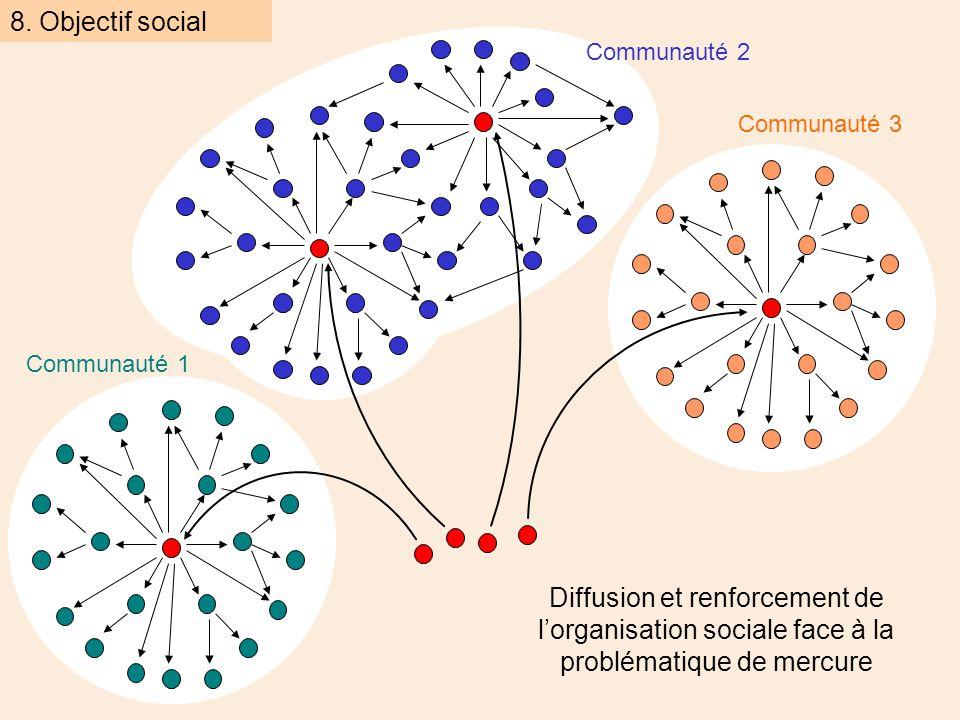 Communauté 2 Communauté 1 Communauté 3 8.