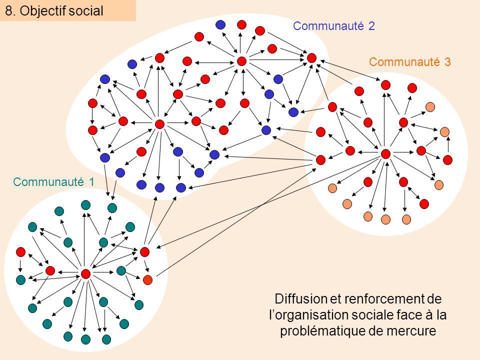Communauté 2 Communauté 1 Communauté 3 8. Objectif social