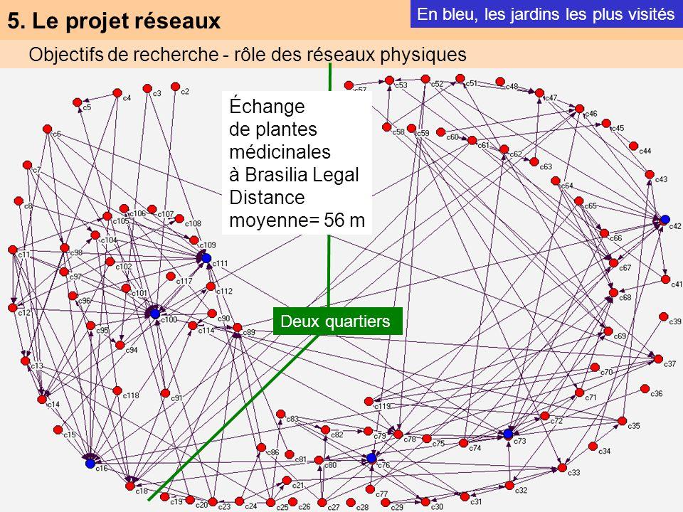 5. Le projet réseaux Objectifs de recherche - rôle des réseaux physiques En bleu, les jardins les plus visités Deux quartiers Échange de plantes médic