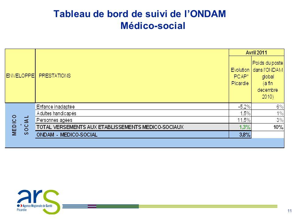 11 Tableau de bord de suivi de l'ONDAM Médico-social