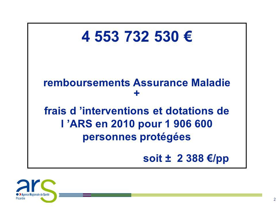 2 4 553 732 530 € remboursements Assurance Maladie + frais d 'interventions et dotations de l 'ARS en 2010 pour 1 906 600 personnes protégées soit ± 2