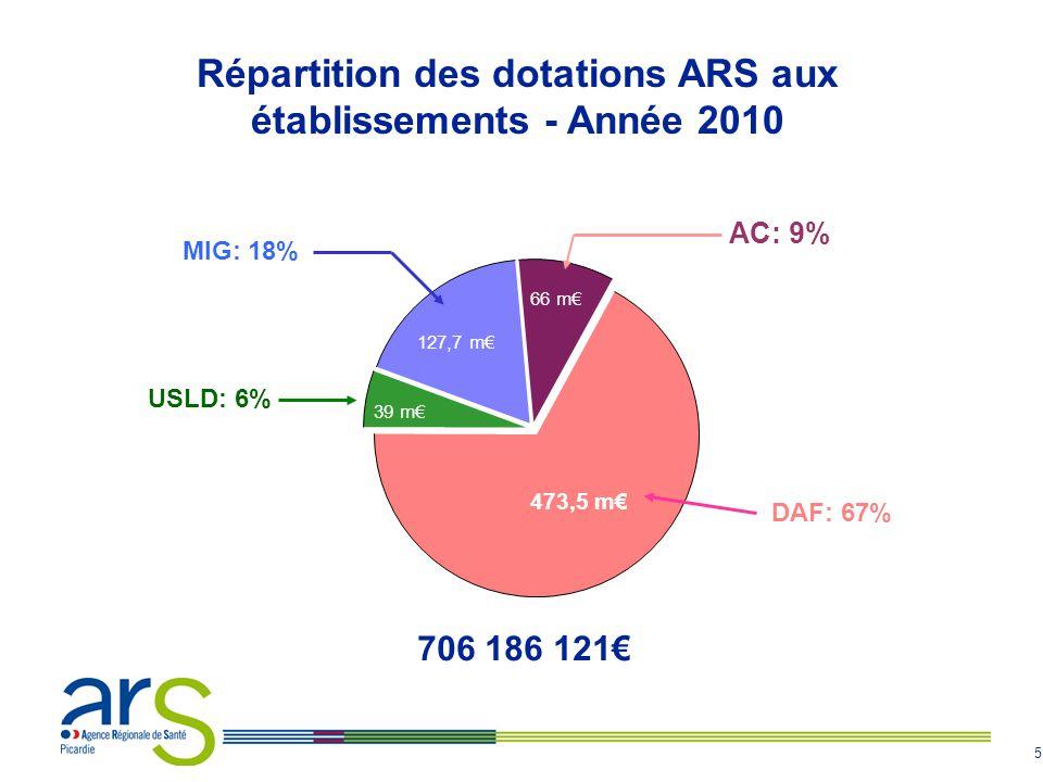 5 47,5 m€ 2026,0 m€ 2 022,9 m€ MIG: 18% 127,7 m€ AC: 9% 66 m€ DAF: 67% 473,5 m€ USLD: 6% 39 m€ Répartition des dotations ARS aux établissements - Anné