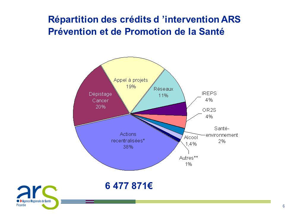 7 Bilan ONDAM - 2010 Objectif 2010 Résultats Picardie Résultats France Soins de ville 2,8% 4,4% 4,0% Hospitalier 2,8% 2,0% 1,3% Médico-social 5,8% 11,5% 7,1% Total 3,0% 4,0% 3,1%