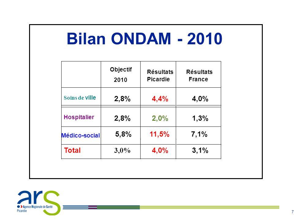 7 Bilan ONDAM - 2010 Objectif 2010 Résultats Picardie Résultats France Soins de ville 2,8% 4,4% 4,0% Hospitalier 2,8% 2,0% 1,3% Médico-social 5,8% 11,
