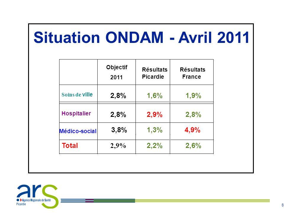 8 Situation ONDAM - Avril 2011 Objectif 2011 Résultats Picardie Résultats France Soins de ville 2,8% 1,6% 1,9% Hospitalier 2,8% 2,9% 2,8% Médico-socia