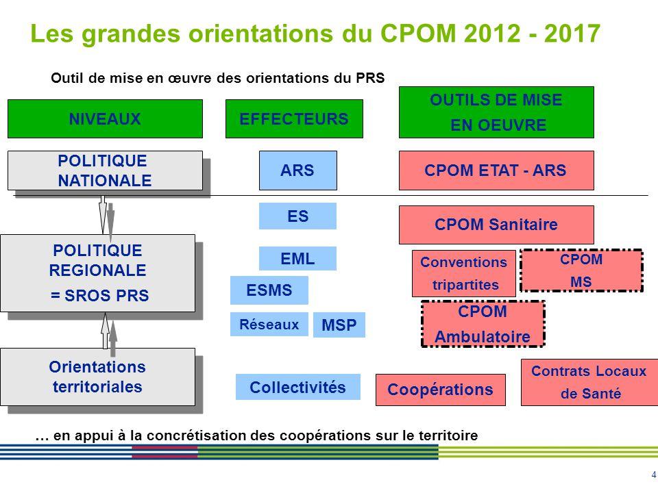 5 Les grandes orientations du CPOM 2012 – 2017 (II) Chercher à faire ressortir les éléments stratégiques plus que rechercher l'exhaustivité Adosser le suivi sur des indicateurs limités « accessibles à tous » Faire des CPOM, des outils du dialogue interne à l'établissement CPOM mettant en exergue la recherche de marges de manœuvre par l'efficience et la coopération avec les autres acteurs