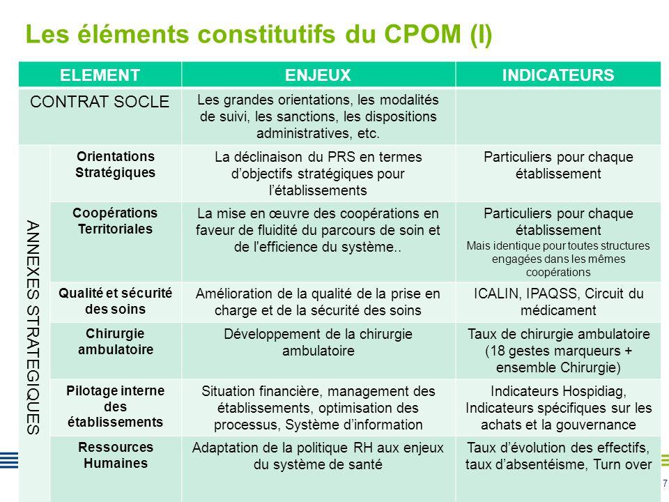 7 Les éléments constitutifs du CPOM (I) ELEMENTENJEUXINDICATEURS CONTRAT SOCLE Les grandes orientations, les modalités de suivi, les sanctions, les dispositions administratives, etc.