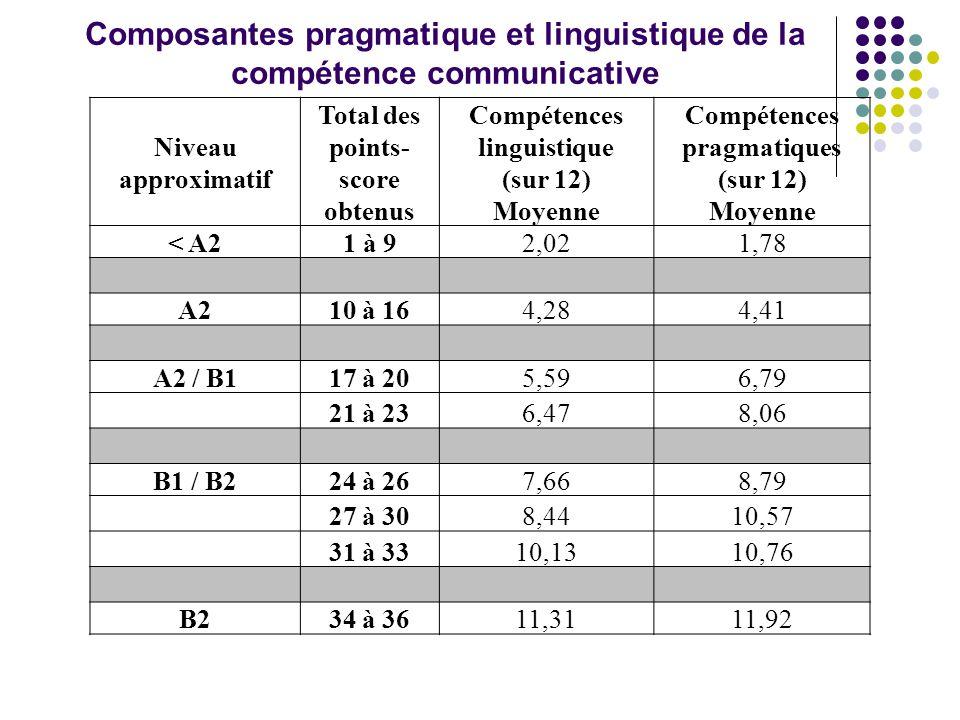 Niveau approximatif Total des points- score obtenus Compétences linguistique (sur 12) Moyenne Compétences pragmatiques (sur 12) Moyenne < A2 1 à 92,021,78 A2 10 à 164,284,41 A2 / B1 17 à 205,596,79 21 à 236,478,06 B1 / B2 24 à 267,668,79 27 à 308,4410,57 31 à 3310,1310,76 B2 34 à 3611,3111,92 Composantes pragmatique et linguistique de la compétence communicative