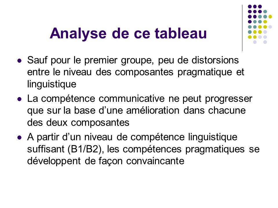 Analyse de ce tableau Sauf pour le premier groupe, peu de distorsions entre le niveau des composantes pragmatique et linguistique La compétence communicative ne peut progresser que sur la base d'une amélioration dans chacune des deux composantes A partir d'un niveau de compétence linguistique suffisant (B1/B2), les compétences pragmatiques se développent de façon convaincante