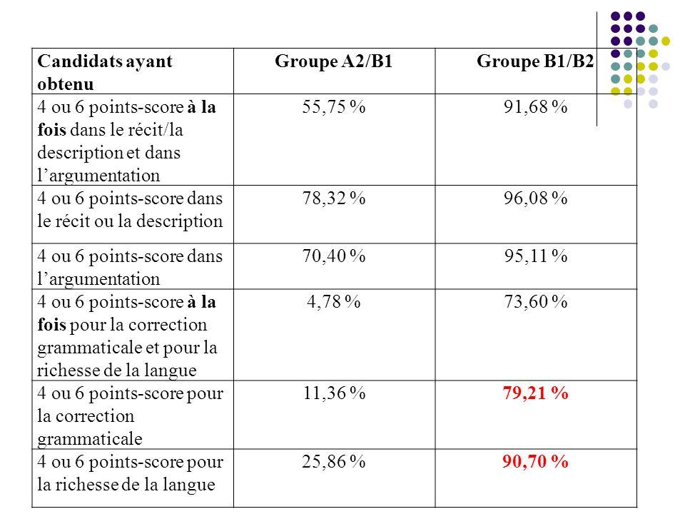 Candidats ayant obtenu Groupe A2/B1Groupe B1/B2 4 ou 6 points-score à la fois dans le récit/la description et dans l'argumentation 55,75 %91,68 % 4 ou 6 points-score dans le récit ou la description 78,32 %96,08 % 4 ou 6 points-score dans l'argumentation 70,40 %95,11 % 4 ou 6 points-score à la fois pour la correction grammaticale et pour la richesse de la langue 4,78 %73,60 % 4 ou 6 points-score pour la correction grammaticale 11,36 %79,21 % 4 ou 6 points-score pour la richesse de la langue 25,86 %90,70 %