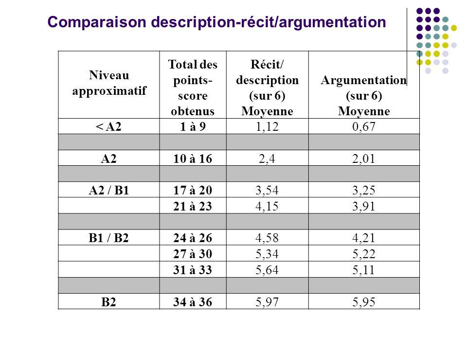 Niveau approximatif Total des points- score obtenus Récit/ description (sur 6) Moyenne Argumentation (sur 6) Moyenne < A2 1 à 91,120,67 A2 10 à 162,42,01 A2 / B1 17 à 203,543,25 21 à 234,153,91 B1 / B2 24 à 264,584,21 27 à 305,345,22 31 à 335,645,11 B2 34 à 365,975,95 Comparaison description-récit/argumentation
