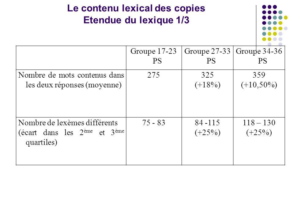 Groupe 17-23 PS Groupe 27-33 PS Groupe 34-36 PS Nombre de mots contenus dans les deux réponses (moyenne) 275325 (+18%) 359 (+10,50%) Nombre de lexèmes différents (écart dans les 2 ème et 3 ème quartiles) 75 - 8384 -115 (+25%) 118 – 130 (+25%) Le contenu lexical des copies Etendue du lexique 1/3