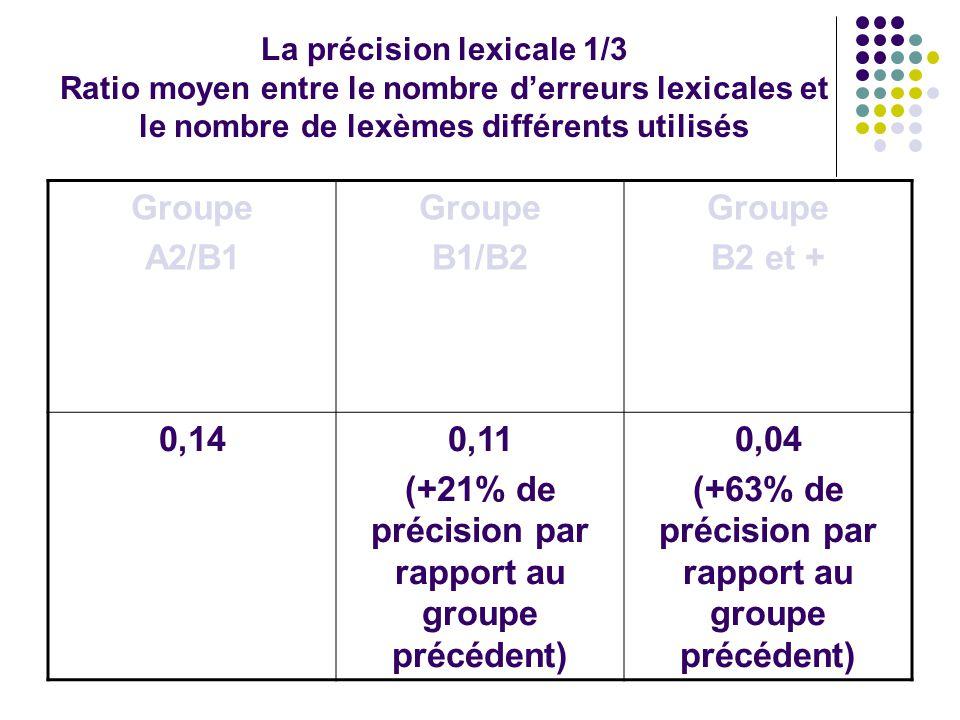 La précision lexicale 1/3 Ratio moyen entre le nombre d'erreurs lexicales et le nombre de lexèmes différents utilisés Groupe A2/B1 Groupe B1/B2 Groupe B2 et + 0,140,11 (+21% de précision par rapport au groupe précédent) 0,04 (+63% de précision par rapport au groupe précédent)