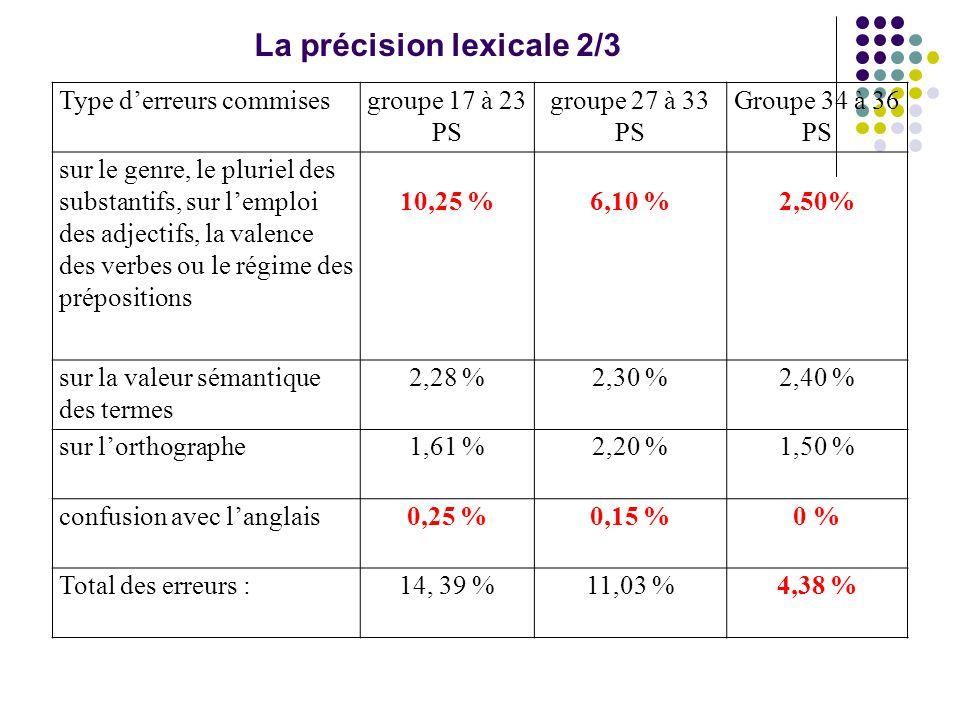Type d'erreurs commisesgroupe 17 à 23 PS groupe 27 à 33 PS Groupe 34 à 36 PS sur le genre, le pluriel des substantifs, sur l'emploi des adjectifs, la valence des verbes ou le régime des prépositions 10,25 %6,10 %2,50% sur la valeur sémantique des termes 2,28 %2,30 %2,40 % sur l'orthographe1,61 %2,20 %1,50 % confusion avec l'anglais0,25 %0,15 %0 % Total des erreurs :14, 39 %11,03 %4,38 % La précision lexicale 2/3