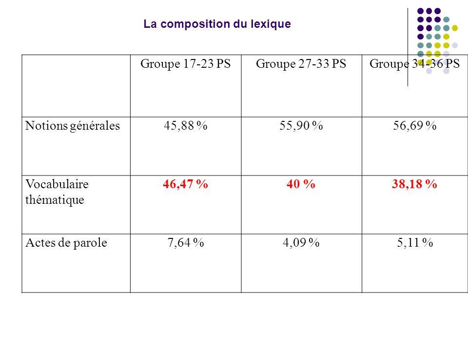 Groupe 17-23 PSGroupe 27-33 PSGroupe 34-36 PS Notions générales45,88 %55,90 %56,69 % Vocabulaire thématique 46,47 %40 %38,18 % Actes de parole7,64 %4,09 %5,11 % La composition du lexique