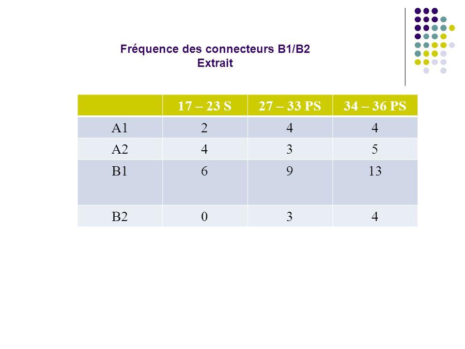 17 – 23 S27 – 33 PS34 – 36 PS A1244 A2435 B16913 B2034 Fréquence des connecteurs B1/B2 Extrait