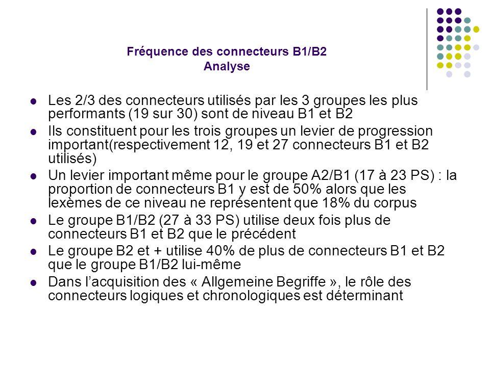Fréquence des connecteurs B1/B2 Analyse Les 2/3 des connecteurs utilisés par les 3 groupes les plus performants (19 sur 30) sont de niveau B1 et B2 Ils constituent pour les trois groupes un levier de progression important(respectivement 12, 19 et 27 connecteurs B1 et B2 utilisés) Un levier important même pour le groupe A2/B1 (17 à 23 PS) : la proportion de connecteurs B1 y est de 50% alors que les lexèmes de ce niveau ne représentent que 18% du corpus Le groupe B1/B2 (27 à 33 PS) utilise deux fois plus de connecteurs B1 et B2 que le précédent Le groupe B2 et + utilise 40% de plus de connecteurs B1 et B2 que le groupe B1/B2 lui-même Dans l'acquisition des « Allgemeine Begriffe », le rôle des connecteurs logiques et chronologiques est déterminant