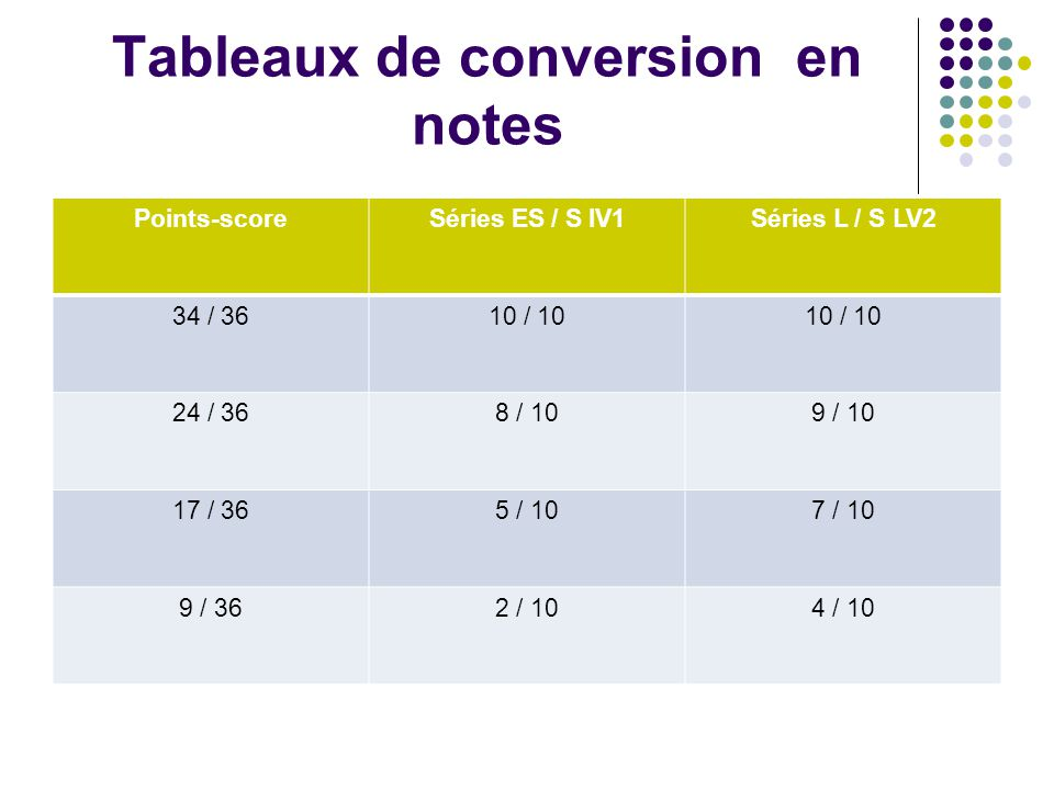 Tableaux de conversion en notes Points-scoreSéries ES / S lV1Séries L / S LV2 34 / 3610 / 10 24 / 368 / 109 / 10 17 / 365 / 107 / 10 9 / 362 / 104 / 1