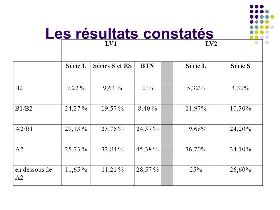 LV1LV2 Série LSéries S et ESBTNSérie LSérie S B29,22 %9,64 %0 %5,32%4,30% B1/B224,27 %19,57 %8,40 %11,97%10,30% A2/B129,13 %25,76 %24,37 %19,68%24,20% A225,73 %32,84 %45,38 %36,70%34,10% en dessous de A2 11,65 %11,21 %28,57 %25%26,60% Les résultats constatés