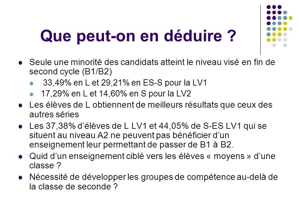 FranceLV1Canton de Vaud Série LSéries S et ES B29,22 %9,64 %13,59 % B1/B224,27 %19,57 %45,63 % A2/B129,13 %25,76 %22,33 % A225,73 %32,84 %18,45 % Comparaison internationale