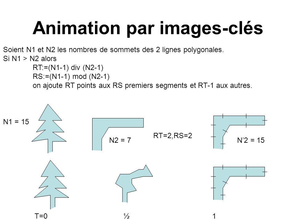 Animation par images-clés Soient N1 et N2 les nombres de sommets des 2 lignes polygonales. Si N1 > N2 alors RT:=(N1-1) div (N2-1) RS:=(N1-1) mod (N2-1