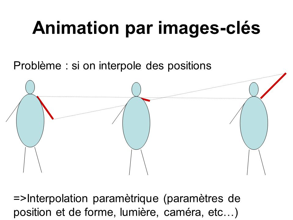 Animation par images-clés Problème : si on interpole des positions =>Interpolation paramètrique (paramètres de position et de forme, lumière, caméra,