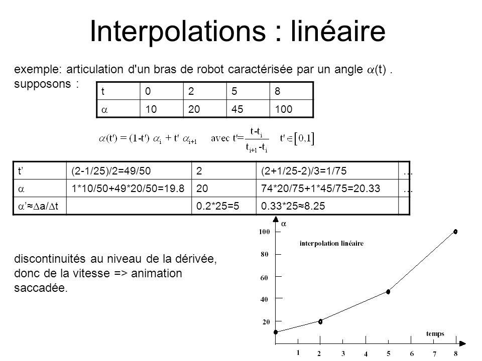 Interpolations : linéaire discontinuités au niveau de la dérivée, donc de la vitesse => animation saccadée. t0258  102045100 exemple: articulation d'