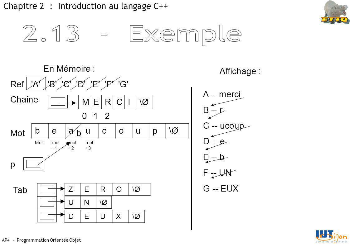 AP4 - Programmation Orientée Objet Chapitre 2 : Introduction au langage C++ En Mémoire : Ref A B C D E F G Chaine MERCI\Ø\Ø 012 Mot beaucoup\Ø\Ø mot +1 mot +2 mot +3 p Tab ZERO\Ø\Ø UN\Ø\Ø DEUX\Ø\Ø Affichage : A -- merci B -- r C -- ucoup D -- e E -- b F -- UN G -- EUX b