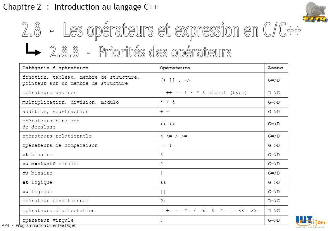 Chapitre 2 : Introduction au langage C++ AP4 - Programmation Orientée Objet Catégorie d opérateursOpérateursAssoc fonction, tableau, membre de structure, pointeur sur un membre de structure () [].