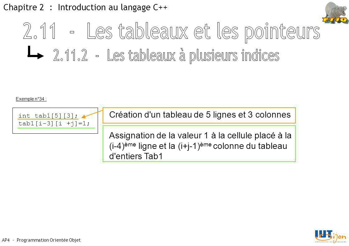 Chapitre 2 : Introduction au langage C++ AP4 - Programmation Orientée Objet int tab1[5][3]; tab1[i-3][i +j]=1; Exemple n°34 : Création d un tableau de 5 lignes et 3 colonnes Assignation de la valeur 1 à la cellule placé à la (i-4) ème ligne et la (i+j-1) ème colonne du tableau d entiers Tab1