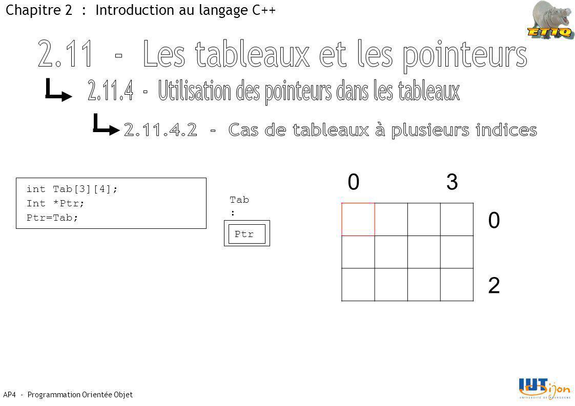 AP4 - Programmation Orientée Objet Chapitre 2 : Introduction au langage C++ int Tab[3][4]; Int *Ptr; Ptr=Tab; Tab : Ptr 03 0 2